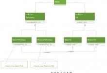 设计模式从入门到放弃 - 工厂方法模式