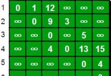 单源最短路径算法 - Dijkstra算法