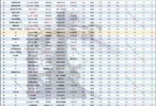 极诣丶鬼泣100级装备排名 - 太极天地剑(阳)/战场的热血:安格巴迪